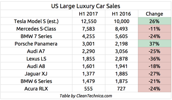 Tesla-Model-S-vs-Luxury-Car-Competitors-1-570x333